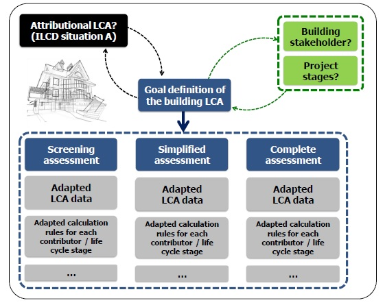 Categories of the LCA manual